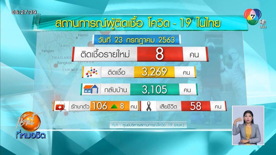 ผู้ป่วยโควิด-19 ในไทยเพิ่มอีก 8 คน กลับจากต่างประเทศ