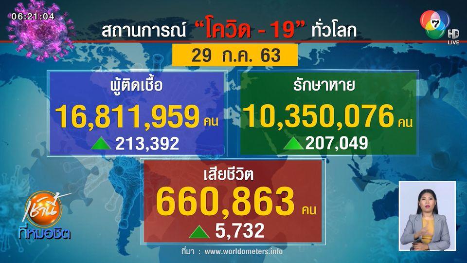 WHO ชื่นชมไทย หยุดการแพร่ระบาดของโควิด-19 ได้มีประสิทธิภาพ