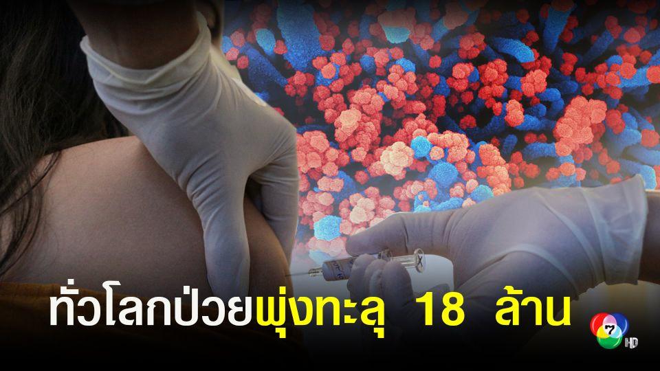 ทั่วโลกป่วยโควิด-19พุ่งทะลุ 18 ล้าน ขณะที่สหรัฐติดเชื้อใกล้แตะ 5 ล้าน