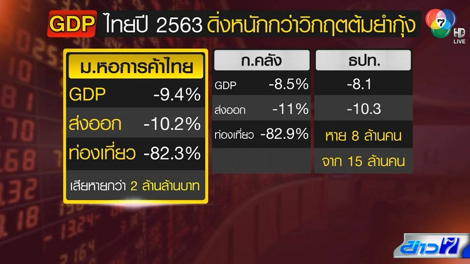 หอการค้าไทย คาดเศรษฐกิจไทยปีนี้ หดตัวลบ 9.4% หนักกว่าวิกฤตต้มยำกุ้ง