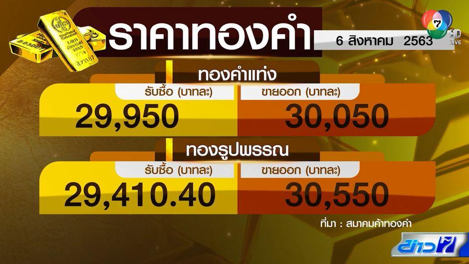 ทองคำแท่งพุ่งทะลุ 30,000 บาท ทุบสถิติราคาสูงสุดเป็นประวัติการณ์