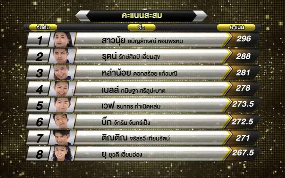 """""""สาวนุ้ย-อนัญลักษณ์"""" ฟาดแชมป์ """"ลูกทุ่งไอดอล"""" คนที่ 3 ของเมืองไทย"""