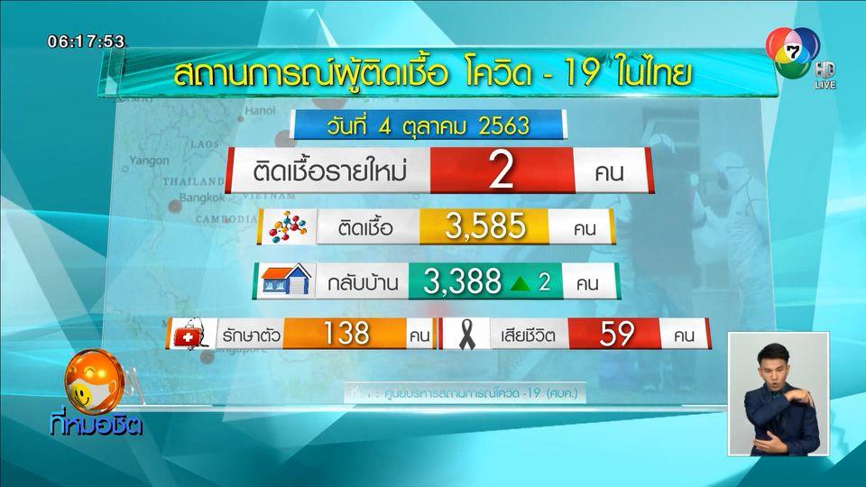 พบผู้ป่วยติดโควิด-19 ในไทยเพิ่ม 2 คน กลับจากต่างประเทศ รวมป่วย 3,585 คน