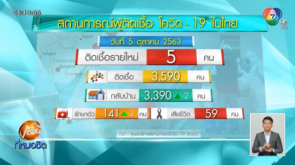 ไทยพบผู้ติดเชื้อโควิด-19 เพิ่ม 5 คน เป็นคนไทยและต่างชาติกลับจาก ตปท.