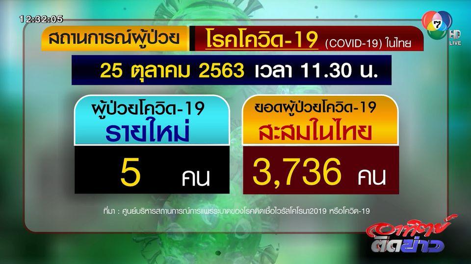 ยอดโควิด-19 ไนไทย พบผู้ติดเชื้อเพิ่มรายใหม่ 5 คน