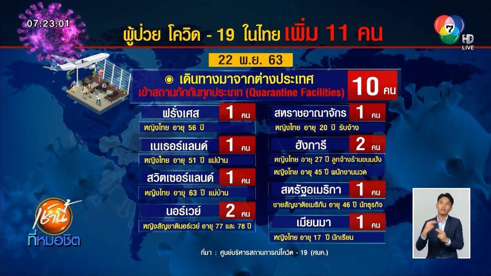 ไทยติดโควิด-19 เพิ่ม 11 คน พบชาวเมียนมาติดเชื้อในประเทศ 1 คน