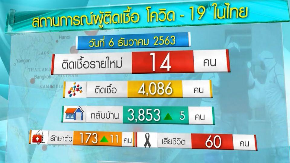 ศบค.เผยไทยพบผู้ติดเชื้อโควิด-19 เพิ่มอีก 14 คน