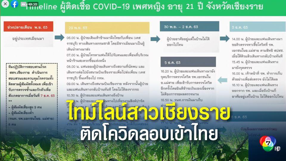 เปิดไทม์ไลน์ สาวเชียงรายติดโควิดลอบกลับไทย