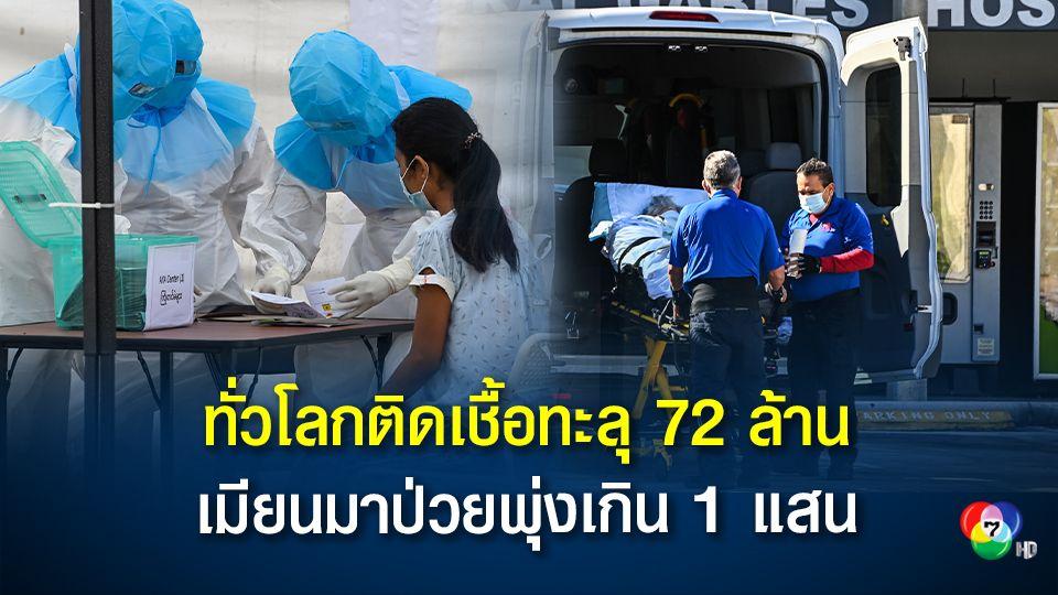 ทั่วโลกติดเชื้อโควิด-19 ทะลุ 72 ล้านคน เมียนมาน่าห่วงป่วยเกิน 1 แสนคน