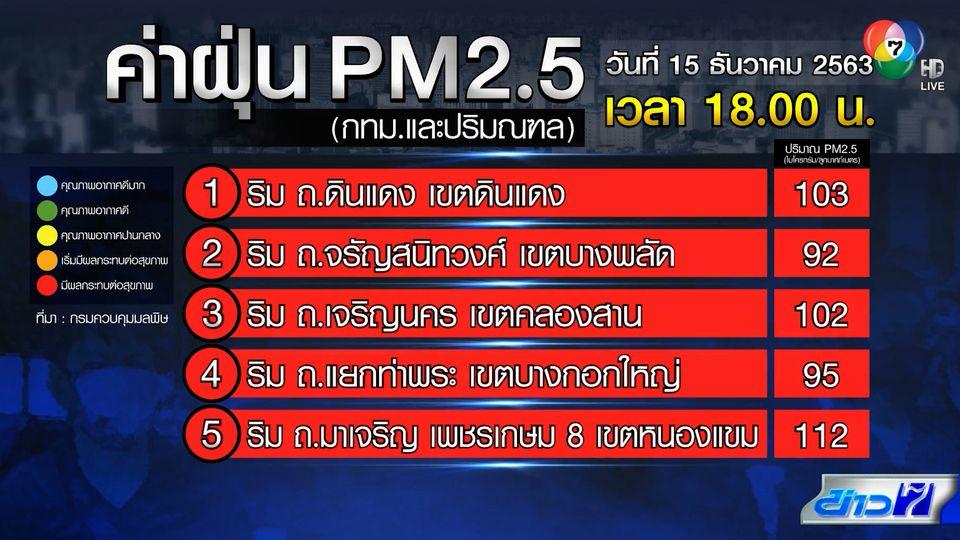 ค่าฝุ่น PM2.5 วิกฤต! กทม.ให้ปิดโรงเรียนทันที ดินแดงหนักสุด