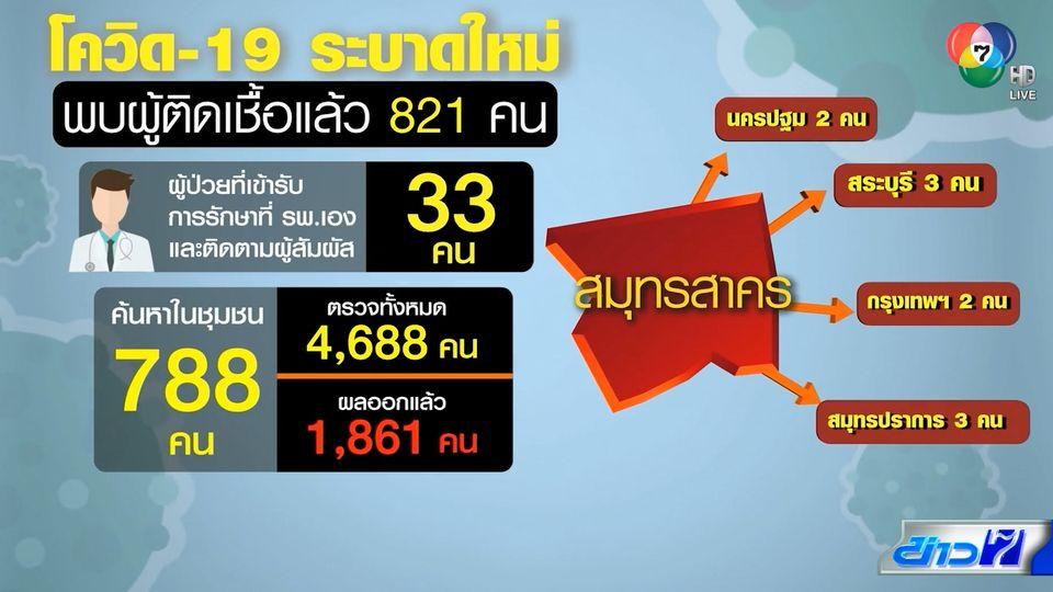 สาธารณสุข เผยตัวเลขผู้ติดเชื้อโควิด จ.สมุทรสาคร ล่าสุดพุ่ง 821 ราย