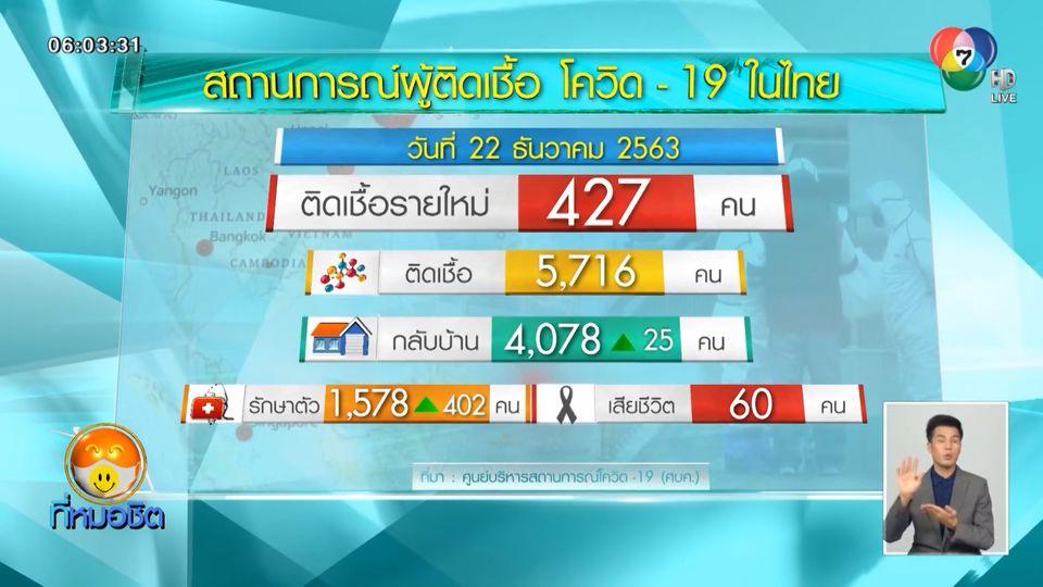 พบผู้ติดเชื้อโควิด-19 ในไทยเพิ่ม 427 คน เป็นแรงงานประเทศเพื่อนบ้าน 397 คน