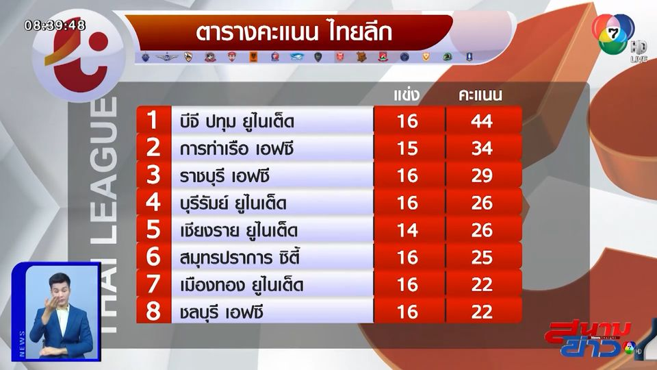 หยุดสถิติชนะ 10 นัดรวด! สมุทรปราการ เปิดรังยำ การท่าเรือ 6-3 ศึกไทยลีก 2020