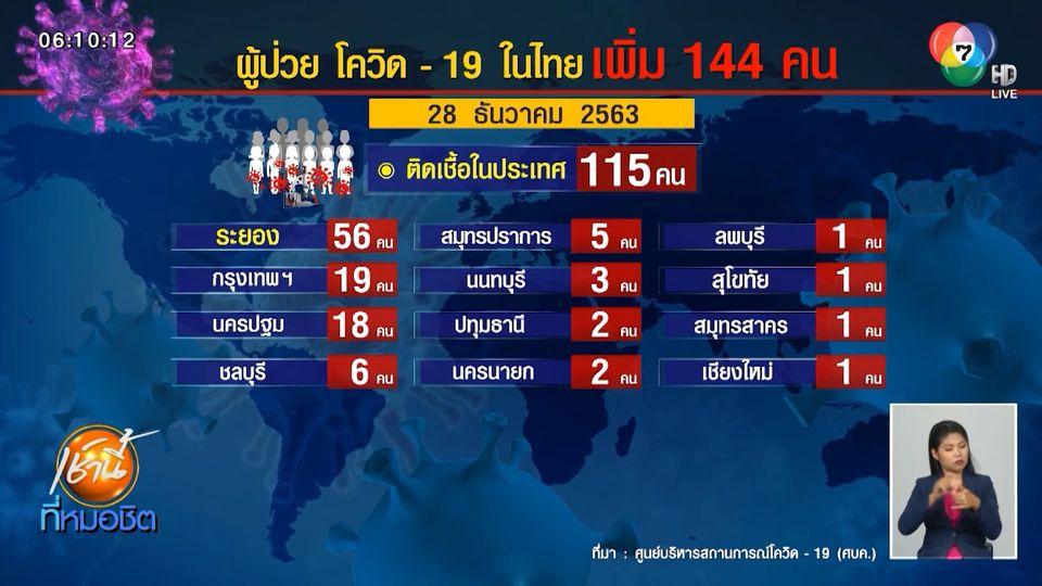 ศบค. เผยไทยพบผู้ติดเชื้อโควิด-19 เพิ่ม 144 คน กระจาย 43 จังหวัด