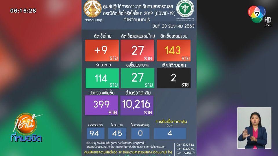 จ.นนทบุรี พบผู้ติดเชื้อโควิด-19 เพิ่มอีก 9 คน