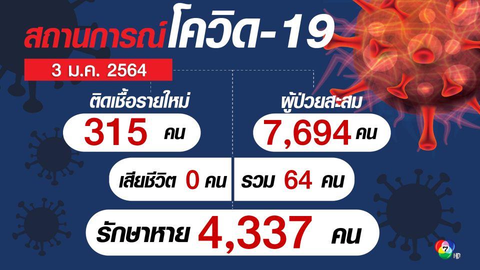 ศบค.เผยติดเชื้อเพิ่ม 315 คน ติดในประเทศ 294 คน