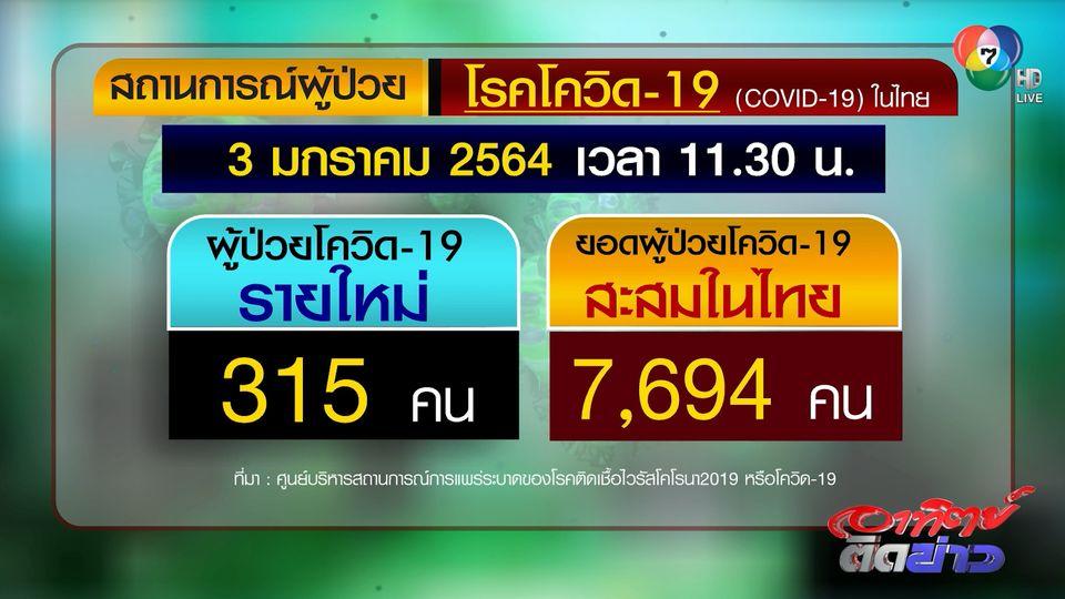 ไทยพบผู้ติดเชื้อโควิด-19 รายใหม่ 315 คน ติดเชื้อในประเทศ 294 คน