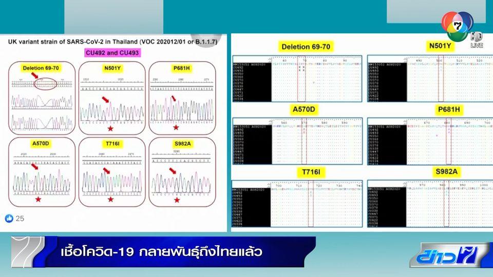 เชื้อโควิด-19 กลายพันธุ์ถึงไทยแล้ว