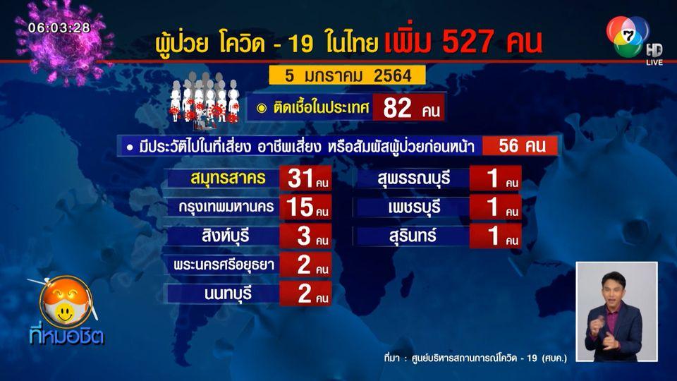 ไทยพบผู้ติดเชื้อโควิด-19 เพิ่ม 527 คน พบกลุ่มก้อนใหญ่เป็นแรงงานประเทศเพื่อนบ้าน