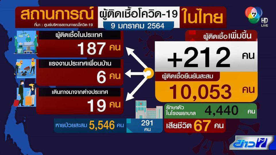 ผู้ติดเชื้อโควิด-19 สะสมในไทย ทะลุ 1 หมื่นคนแล้ว วันนี้เพิ่ม 212 คน