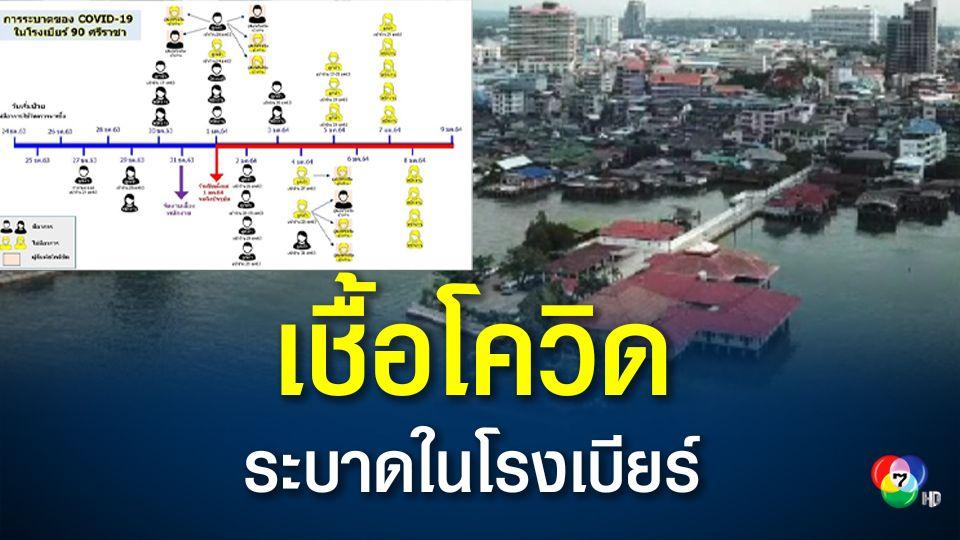สาธารณสุขจังหวัดชลบุรี พบการระบาดในโรงเบียร์ มีผู้ติดเชื้อโควิดแล้ว 32 คน