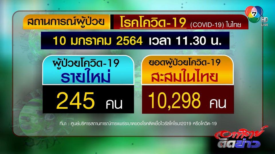 ไทยพบผู้ติดเชื้อโควิด-19 รายใหม่ 245 คน ติดเชื้อสะสมพุ่งขึ้นเป็น 10,298 คน