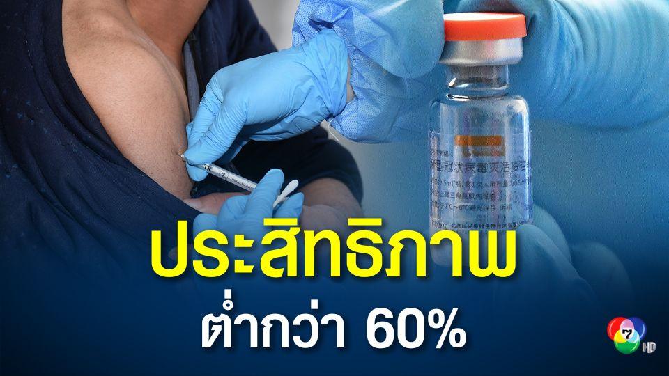 ผลทดลองในบราซิลชี้ วัคซีนโควิดของซิโนแวค มีประสิทธิภาพต่ำกว่า 60%