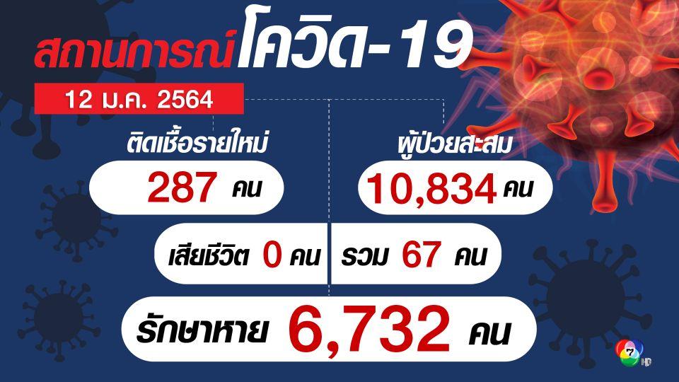 ศบค.พบผู้ติดเชื้อรายใหม่ 287 คน เป็นการติดเชื้อในประเทศ 278 คน กระจายไป 59 จังหวัด