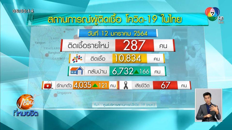 ศบค.เผยไทยพบผู้ติดเชื้อโควิด-19 เพิ่มอีก 287 คน