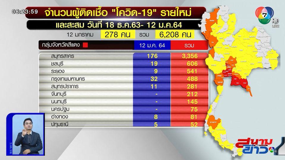 ไทยพบผู้ติดเชื้อโควิด-19 รายใหม่เพิ่ม 278 คน ยอดผู้ติดเชื้อรวม 6,208 คน