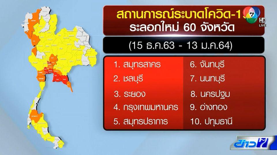 โควิด-19 ระบาดใหม่ในไทย 60 จังหวัด ทั่วโลกรวมกว่า 92 ล้านคน