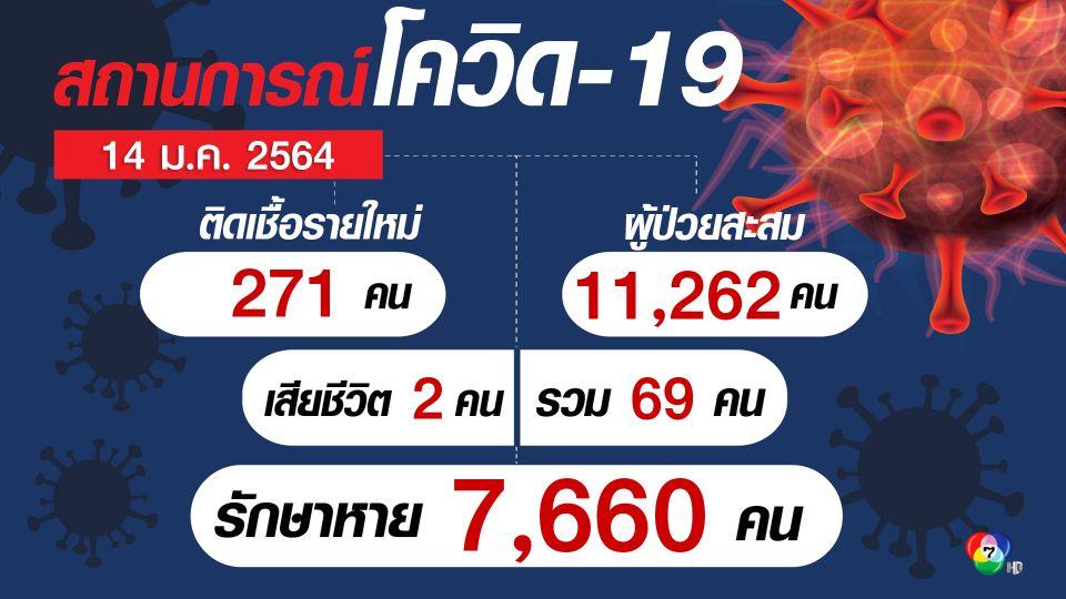 เศร้าดับเพิ่ม 2 คน ยอดผู้ติดเชื้อกลับมาพุ่ง ศบค.พบผู้ติดเชื้อรายใหม่  271 คน