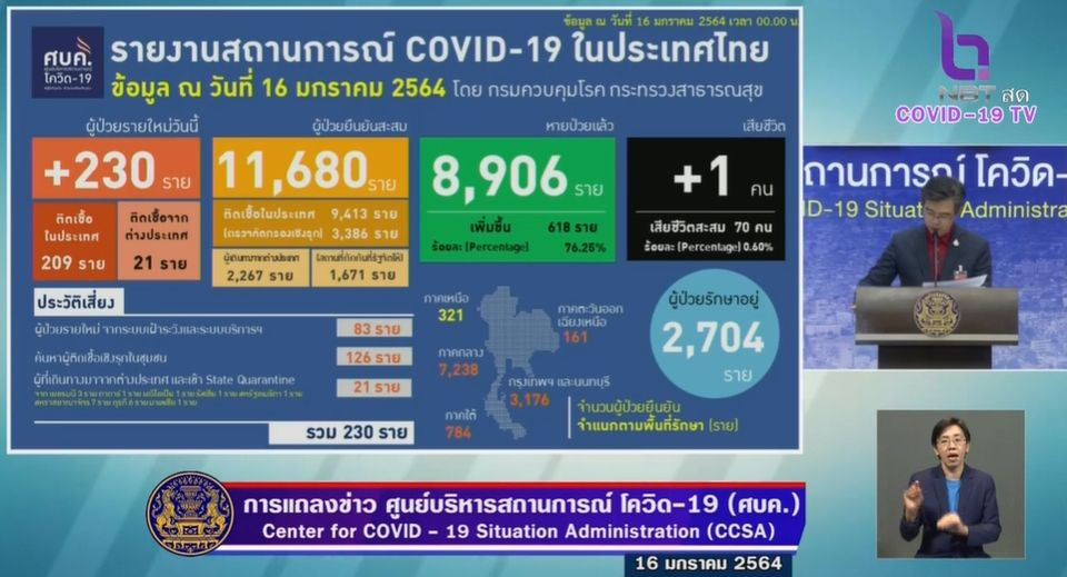 แถลงข่าวโควิด-19 วันที่ 16 มกราคม 2564 : ยอดผู้ติดเชื้อรายใหม่ 230 ราย เสียชีวิต 1  ราย