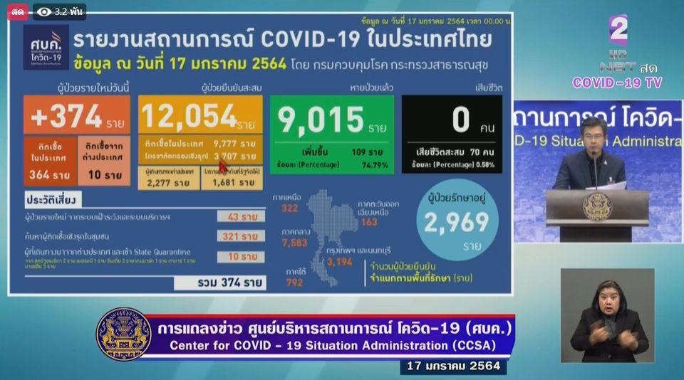 แถลงข่าวโควิด-19 วันที่ 17 มกราคม 2564 : ยอดผู้ติดเชื้อรายใหม่ 374 ราย ผู้ป่วยสะสม 12,054 ราย