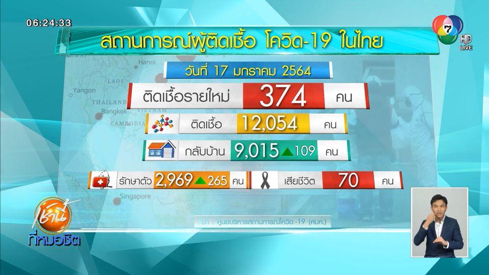 พบผู้ติดเชื้อโควิด-19 ในไทย เพิ่มอีก 374 คน ส่วนใหญ่มาจากการค้นหาเชิงรุก