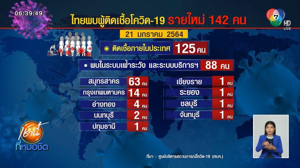 ศบค.เผยพบผู้ติดเชื้อโควิด-19 เพิ่มในไทย 142 คน ยอดสะสม 12,795 คน