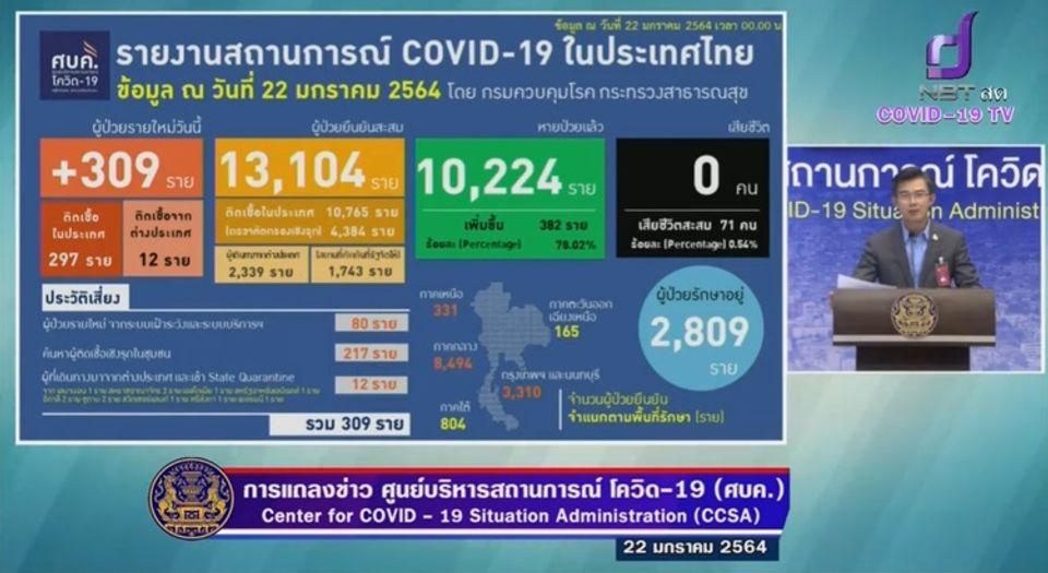 แถลงข่าวโควิด-19 วันที่ 22 มกราคม 2564 : ยอดผู้ติดเชื้อรายใหม่ 309 ราย ผู้ป่วยสะสม 13,104 ราย
