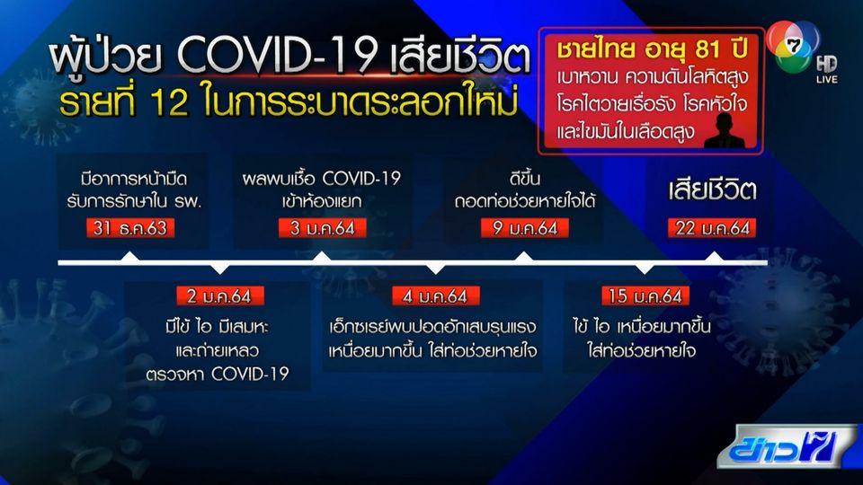 ไทยพบผู้ติดเชื้อโควิด-19 เสียชีวิตเพิ่ม 1 คน