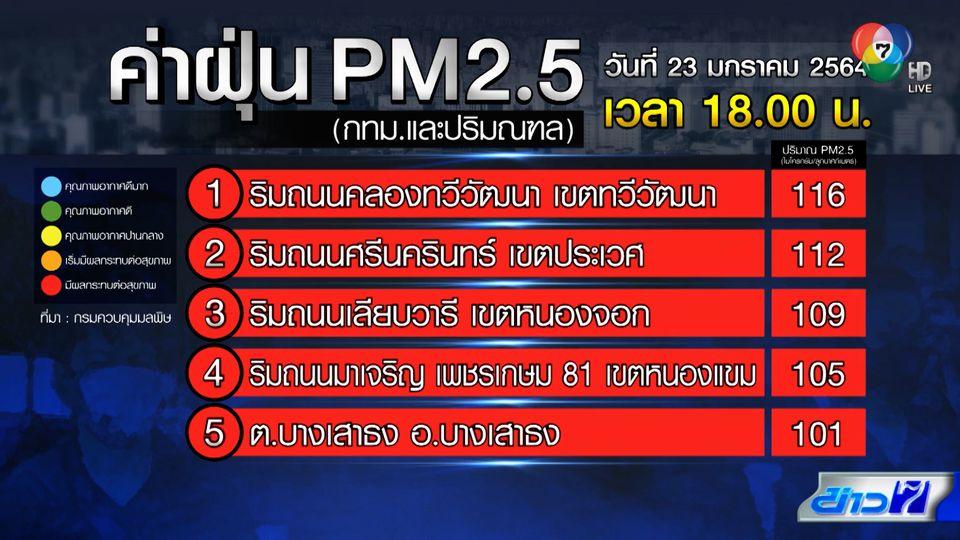 กรุงเทพฯ-ปริมณฑล อ่วมหนัก ฝุ่น PM2.5 พุ่งสูงกระจายทั่วพื้นที่