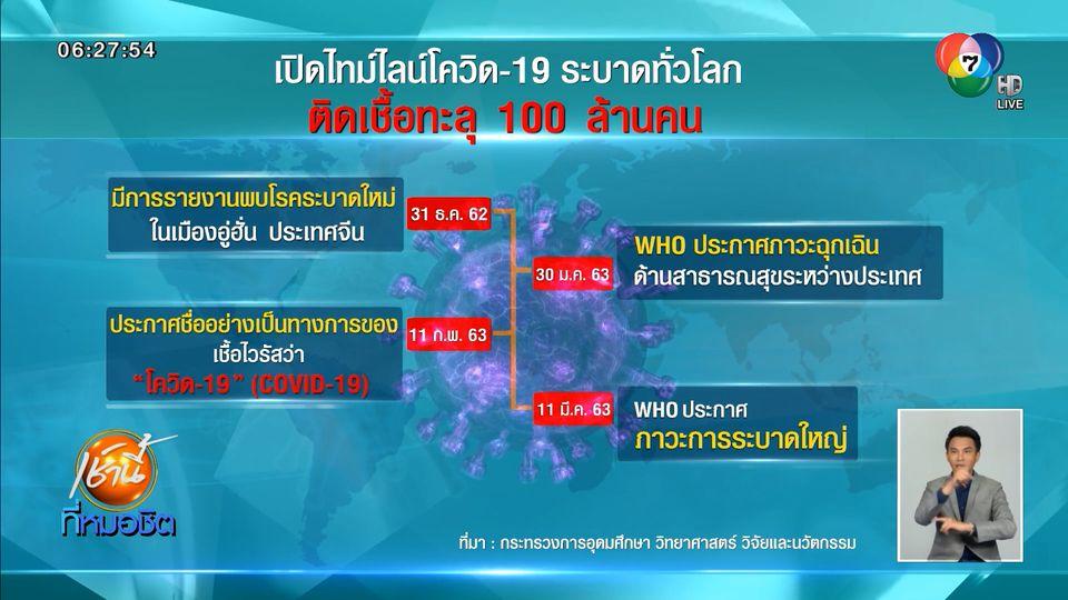 เผยไทม์ไลน์โควิด-19 ระบาด จากผู้ติดเชื้อคนที่ 1 สู่ 100 ล้านคน