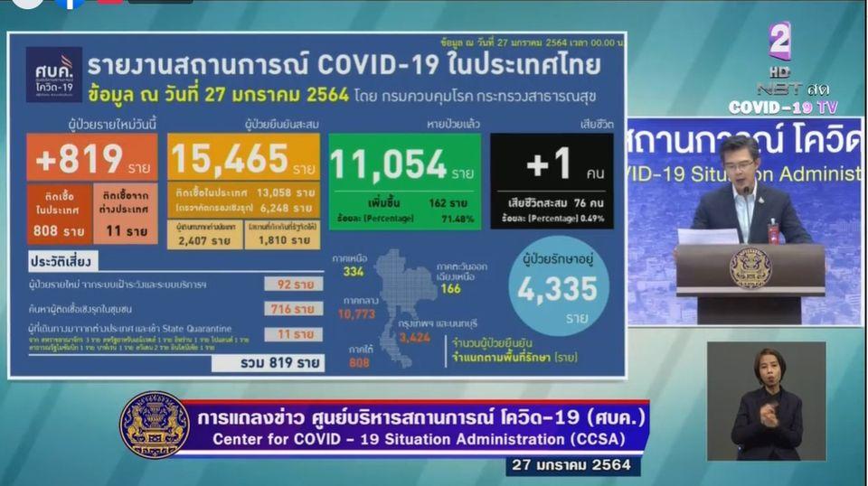 แถลงข่าวโควิด-19 วันที่ 27 มกราคม 2564 : ยอดผู้ติดเชื้อรายใหม่ 819 ราย เสียชีวิตเพิ่ม 1 ราย