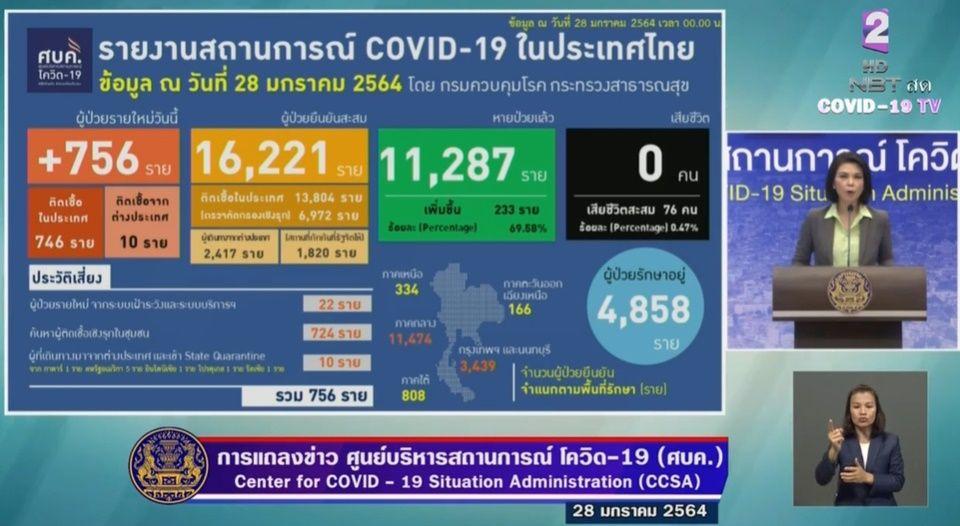 แถลงข่าวโควิด-19 วันที่ 28 มกราคม 2564 : ยอดผู้ติดเชื้อรายใหม่ 756 ราย ผู้ป่วยสะสม 16,221 ราย