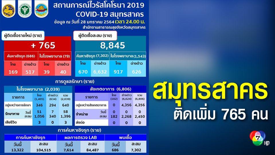 สมุทรสาครติดโควิดเพิ่ม 765 คน พบคนไทยติดเชื้อ 208 คน