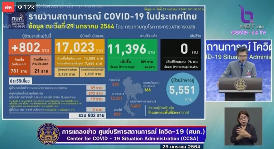 แถลงข่าวโควิด-19 วันที่ 29 มกราคม 2564 : ยอดผู้ติดเชื้อรายใหม่ 802 ราย ผู้ป่วยสะสม 17,023 ราย