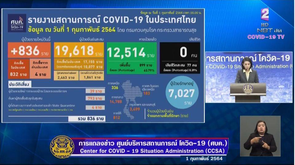 แถลงข่าวโควิด-19 วันที่ 1 กุมภาพันธ์ 2564 : ยอดผู้ติดเชื้อรายใหม่ 836 ราย ผู้ป่วยสะสม 19,618 ราย