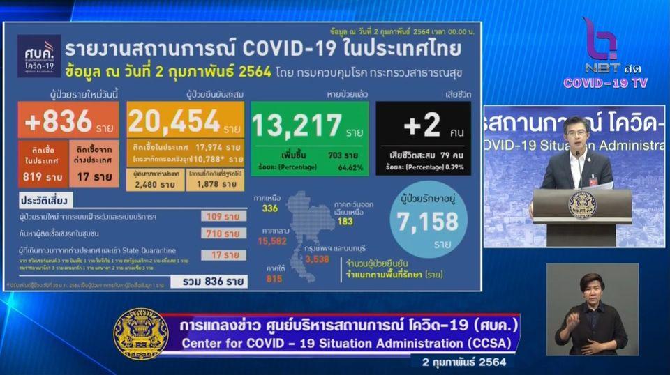 แถลงข่าวโควิด-19 วันที่ 2 กุมภาพันธ์ 2564 : ยอดผู้ติดเชื้อรายใหม่ 836 ราย เสียชีวิตเพิ่ม 2 ราย