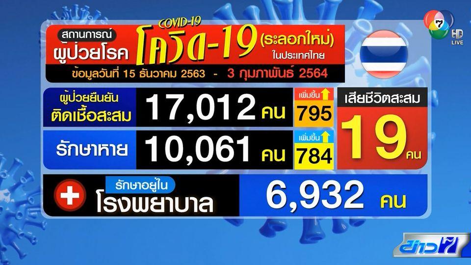 ผู้ติดเชื้อโควิด-19 ในไทย ยังพุ่ง 3 หลักต่อเนื่อง