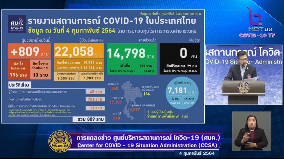 แถลงข่าวโควิด-19 วันที่ 4 กุมภาพันธ์ 2564 : ยอดผู้ติดเชื้อรายใหม่ 809 ราย ผู้ป่วยสะสม 22,058 ราย