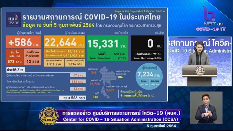 แถลงข่าวโควิด-19 วันที่ 5 กุมภาพันธ์ 2564 : ยอดผู้ติดเชื้อรายใหม่ 586 ราย ผู้ป่วยสะสม 22,644