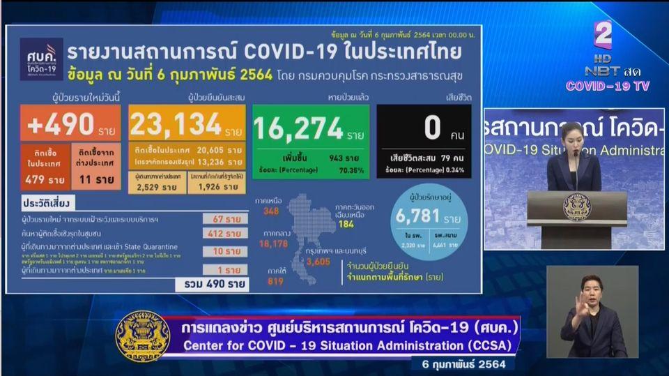 แถลงข่าวโควิด-19 วันที่ 6 กุมภาพันธ์ 2564 : ยอดผู้ติดเชื้อรายใหม่ 490 ราย ผู้ป่วยสะสม 23,134